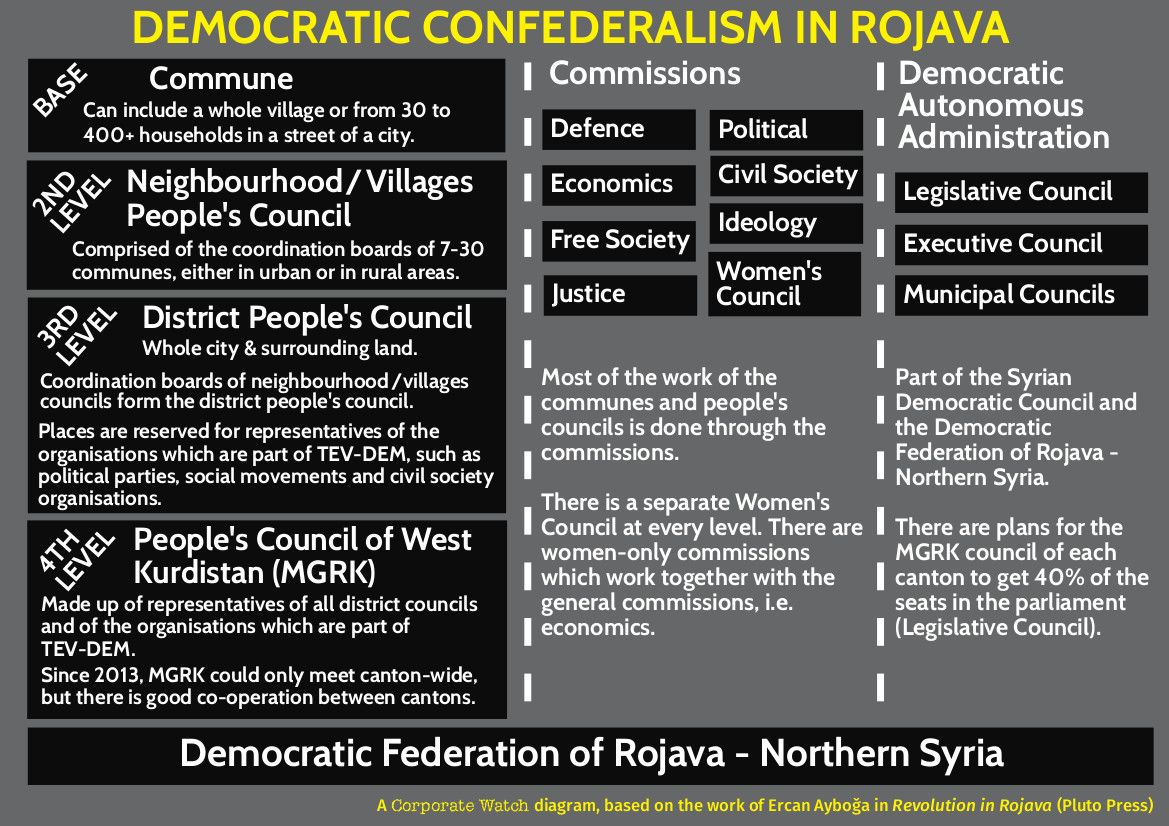 democratic confederalism diagram-4.jpeg
